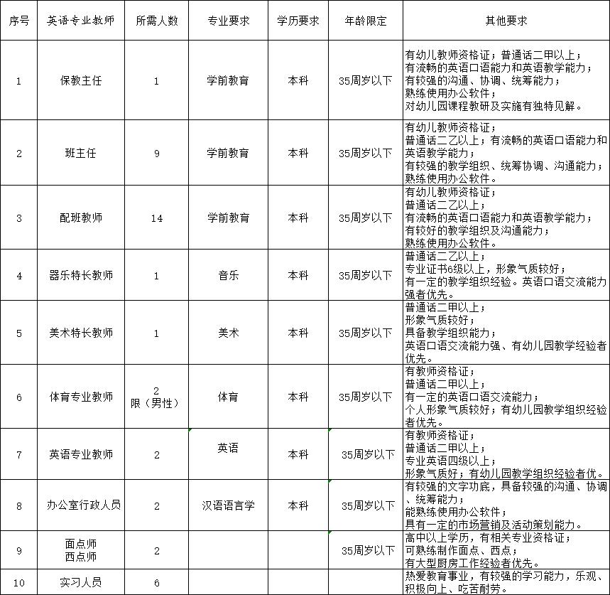 2021年阳光之星双语幼儿园招聘简章(29名教师及其他工作人员)